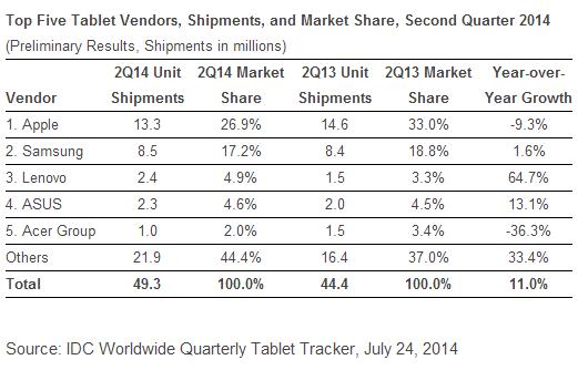 Top tablet vendors in Q2 2014