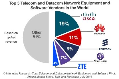 Top telecom and datacom network vendors