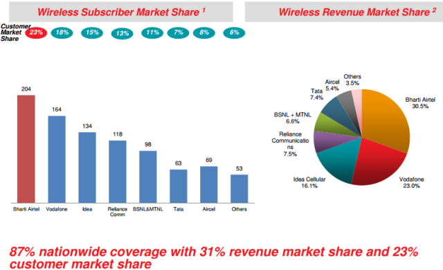 Wireless market share of top telecoms