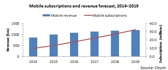 Myanmar mobile subscriptions to reach 32 mn with $1 2 bn