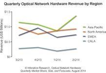 optical spending