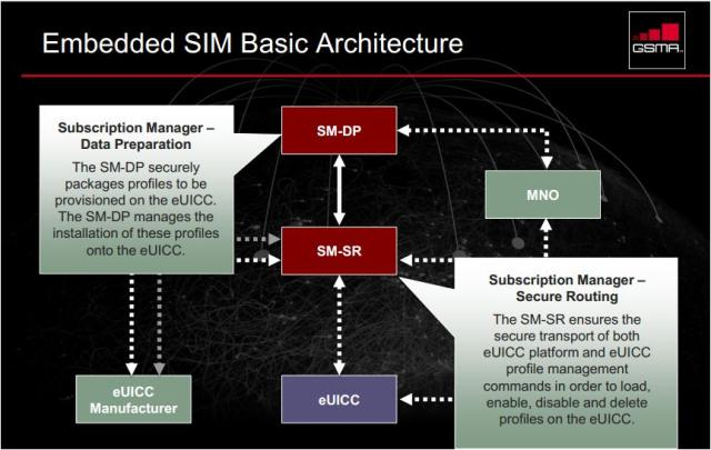 M2M SIM architecture