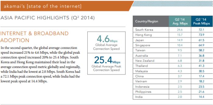 Broadband speed in Q2 2014