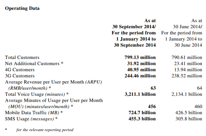 China Mobile Q3 2014 revenue
