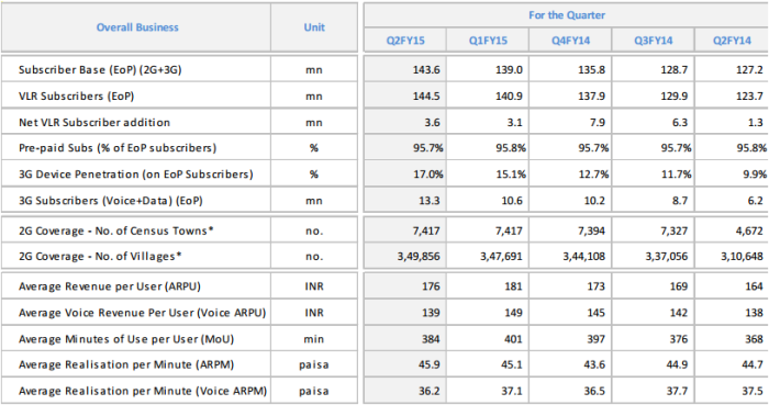 Idea Cellular 2G statistics