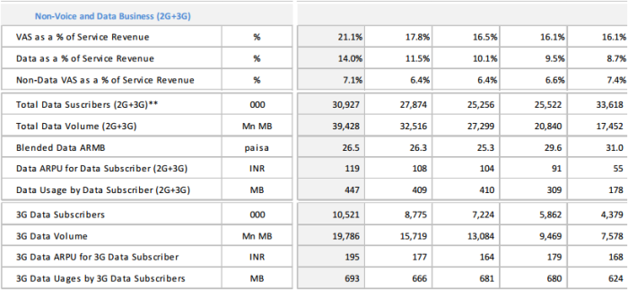 Idea Cellular 3G statistics