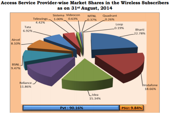 Indian telecom service provider market share in August 2014