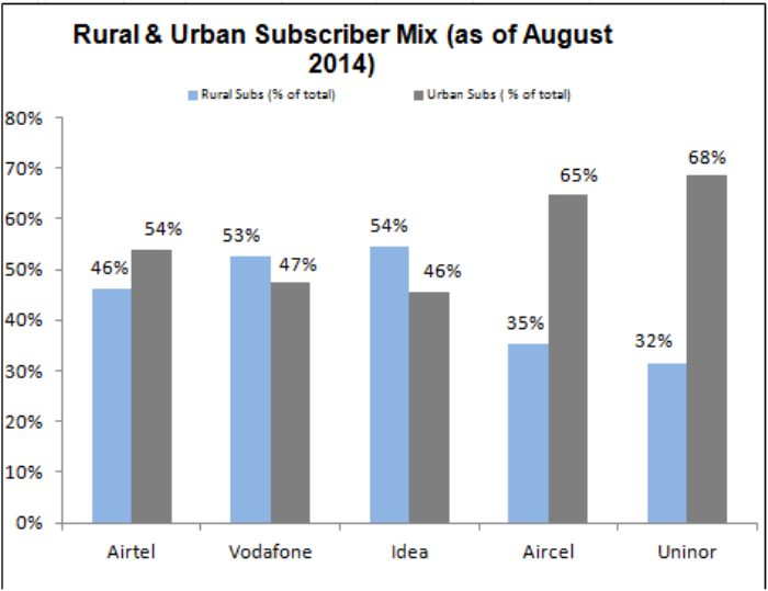 Rural and urban mobile ratio