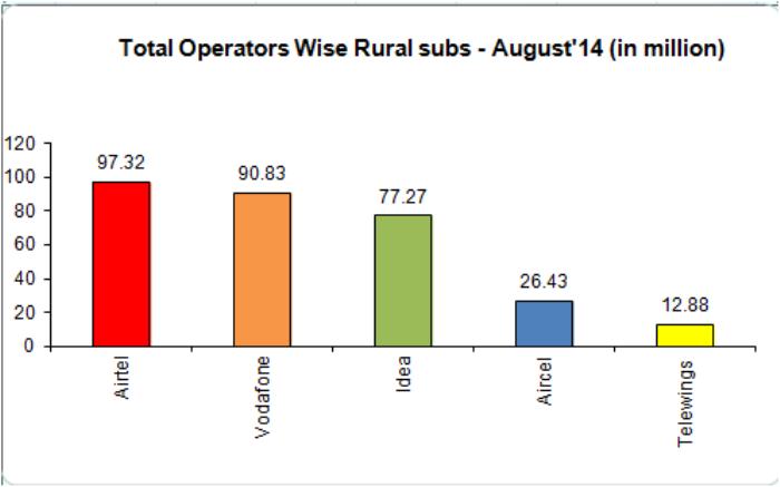 Rural mobile user base in India