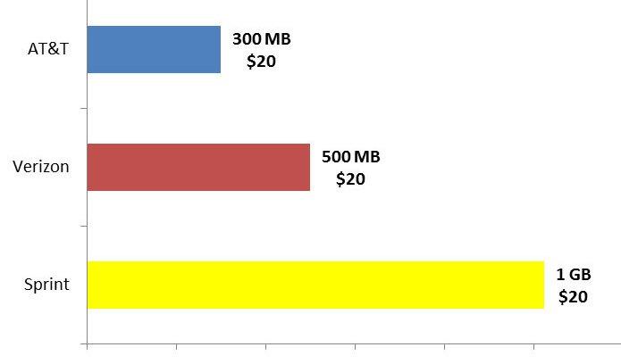 Sprint data offer