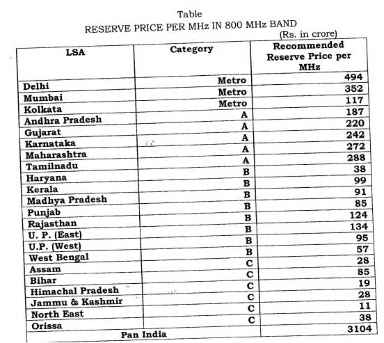 TRAI reserve price for 800 MHz spectrum