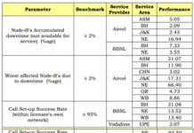 3G network quality in India
