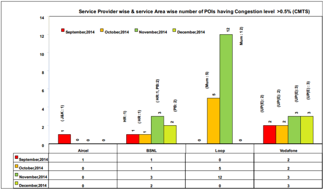 TRAI report on mobile service quality