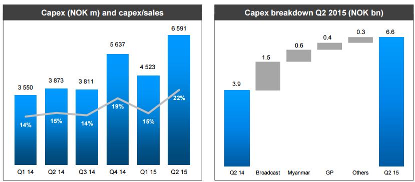 Telenor Capex for Q2 2015