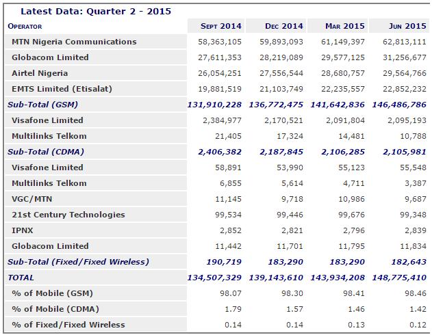 Nigeria telecom statistics for Q2 2015