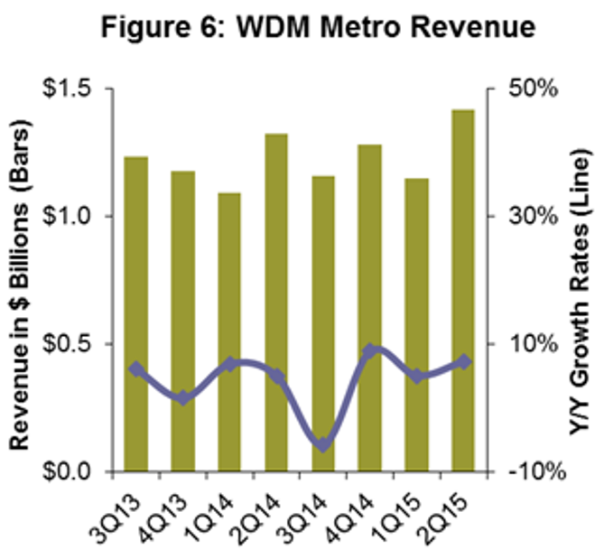 WDM Metro equipment in Q2 2015