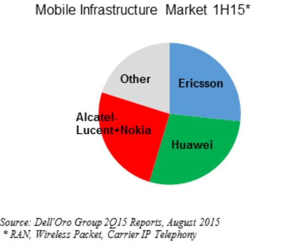 mobile infrastructrure market