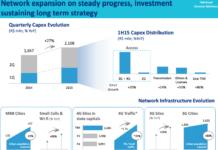 TIM Brazil investment plans