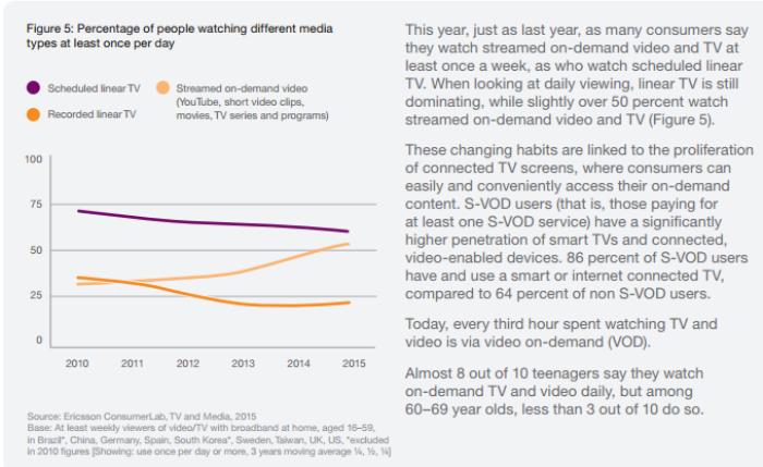VoD trends in Ericsson report
