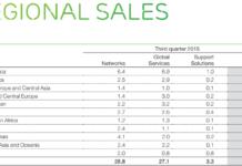 Ericsson India sales in Q3 2015