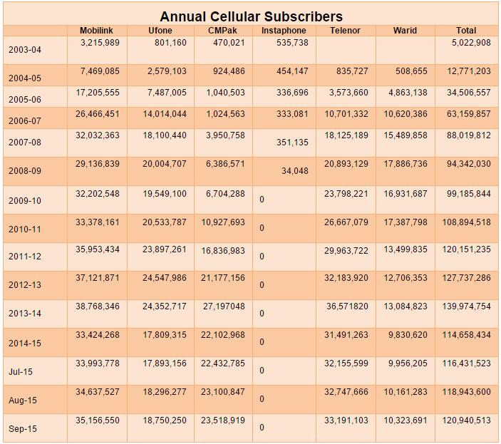 Telecom subscribers in Pakistan