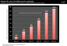 HD voice networks growth chart by GSA