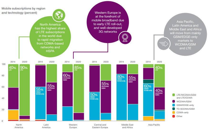 Mobile subscriptions by region and technology, Ericsson Mobility Report 2015