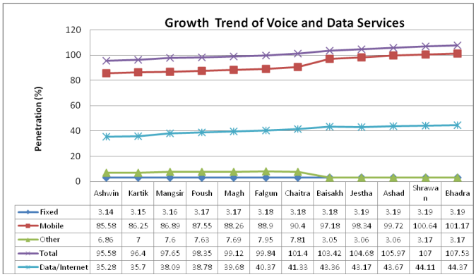 Why Axiata selected Nepal for telecom investment | TelecomLead