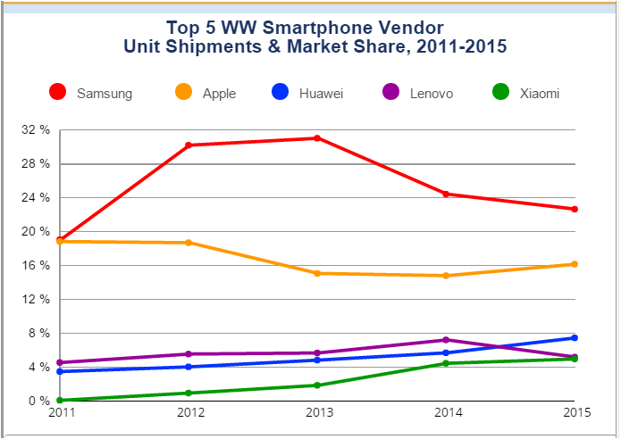 How smartphone makers performed in 2015