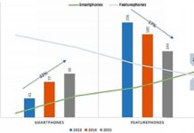 India mobile phone industry growth