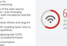 NFV benefits to telecoms