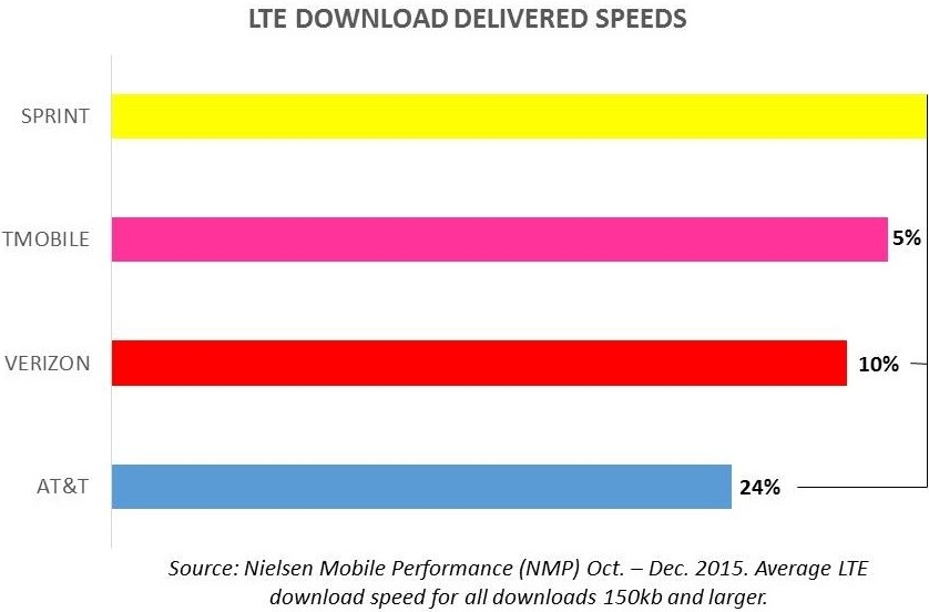 Sprint LTE Plus Network and rivals download speeds