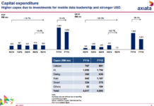 Axiata investment in Q4 2015