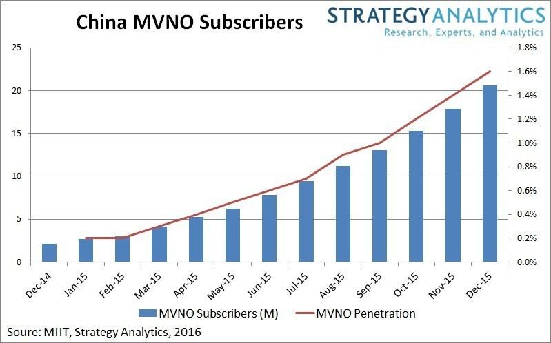 China MVNO subscriber base