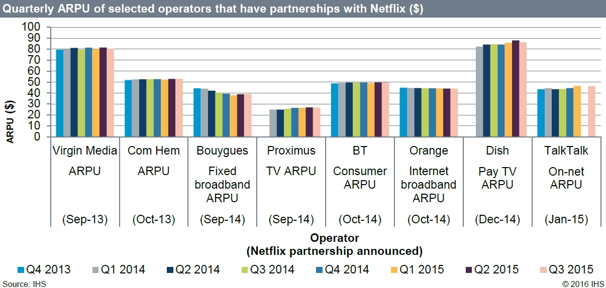 Netflix on Pay TV Benefits Operator Business, IHS Survey