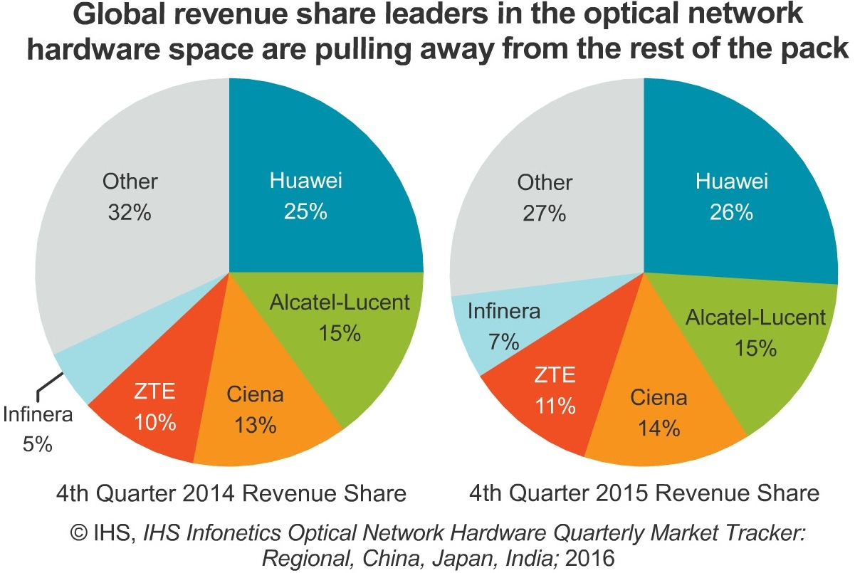 Optical network market size in 2015