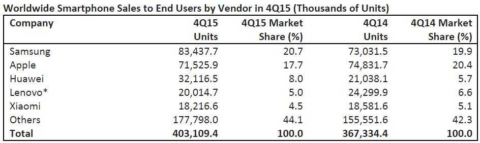 Worldwide Smartphone Sales in Q4 2015