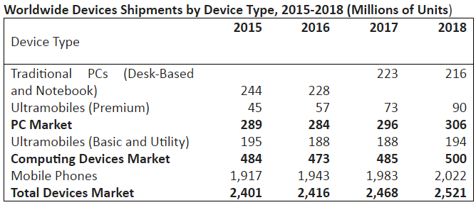Devices Shipments by Device Type