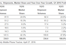 Smartphone makers in Q1 2016