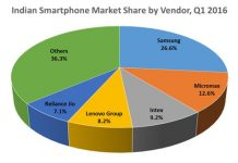 Reliance Jio share in Indian smartphone market