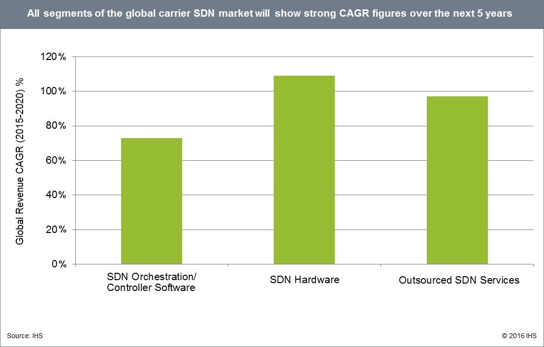 SDN investment by telecoms