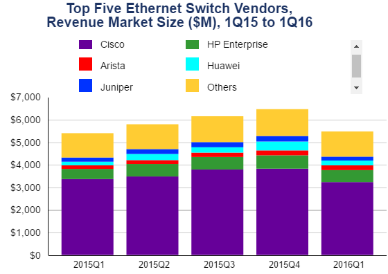 Ethernet switch market share for Q1 2016