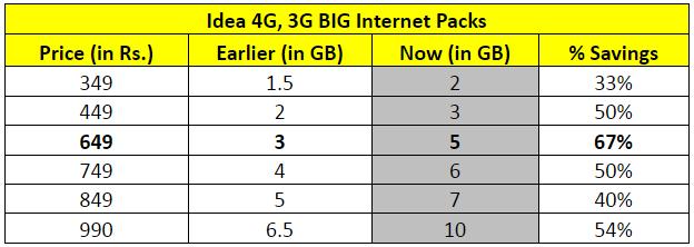 Idea 4G, 3G BIG Internet Packs
