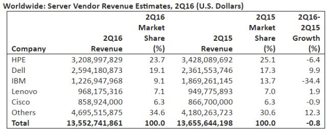 server-revenue-in-q2-2016