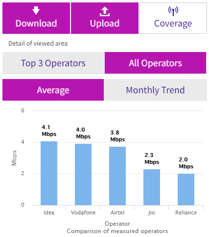 Can Jio improve 4G speed in India to overtake Airtel and