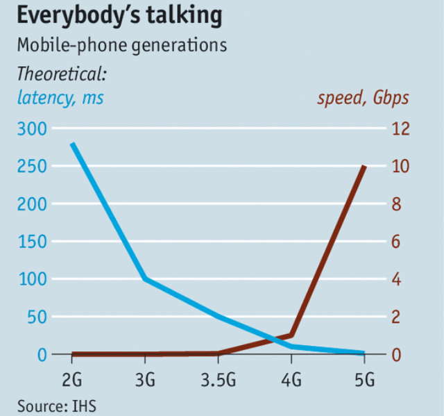 5g-speed-forecast-by-ihs