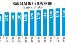 banglalink-revenue