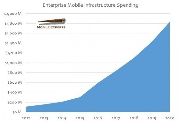 enterprise-mobile-infrastructure-spending