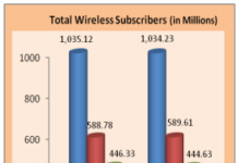 india-mobile-subscribers-in-rural-and-urban