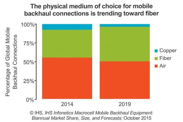 mobile-backhaul-equipment-market